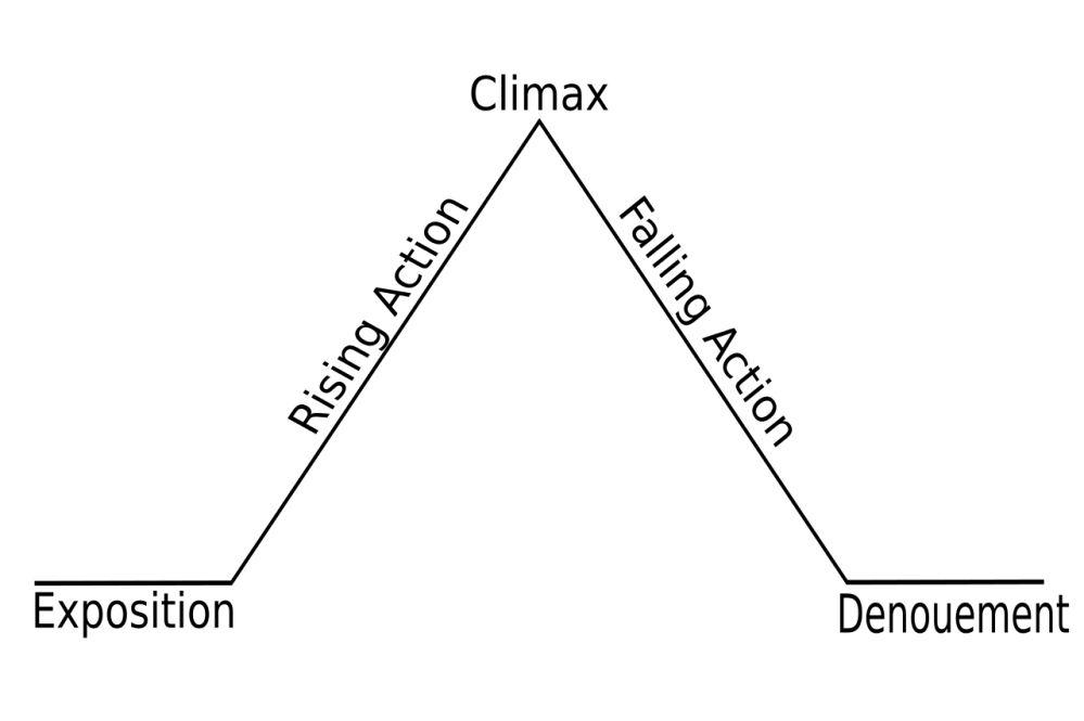 1280px-freytags_pyramid-svg